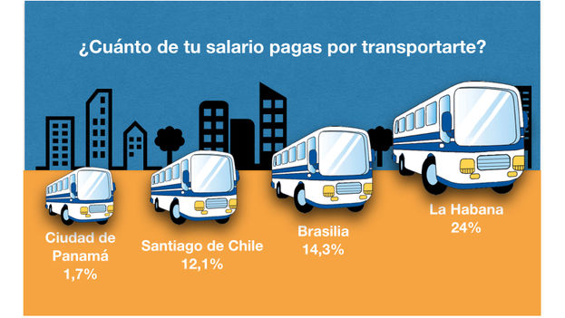 How much of your salary do you pay for transportation? Results of research of the Engineering Department at Diego Portales University, Chile