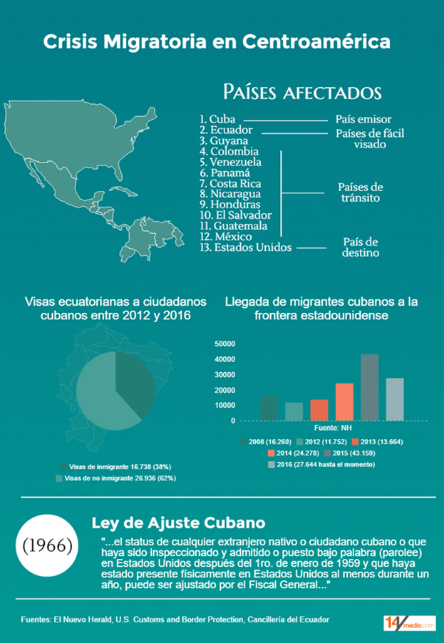 Facts and figures to understand the crisis of Cuban migrants in Central America. (14ymedio)
