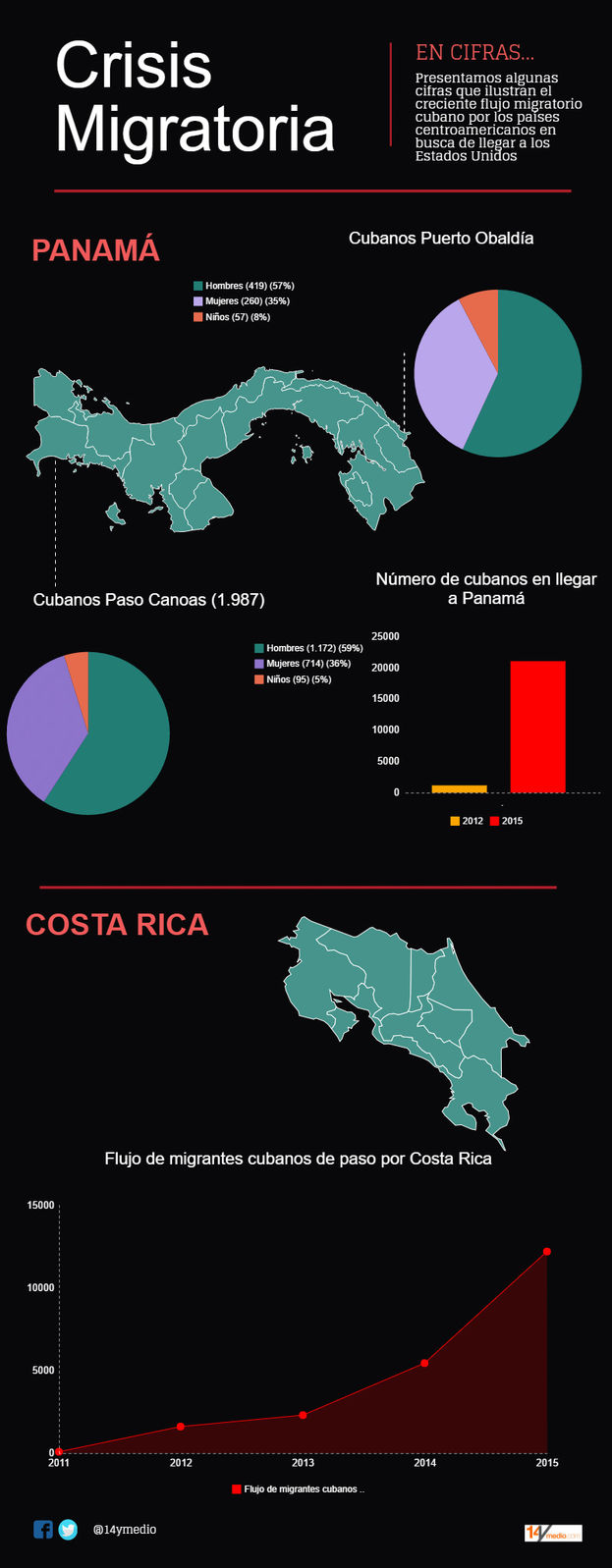 Cuban migration crisis in numbers.